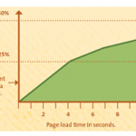 How Loading time affects your bottum line