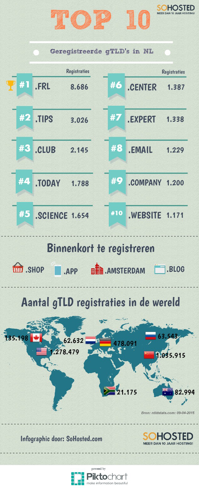gTLD infographic SoHosted
