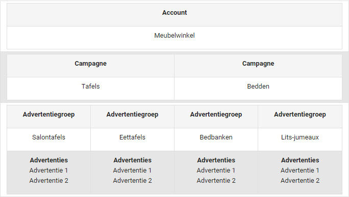 Google AdWords campagne structuur