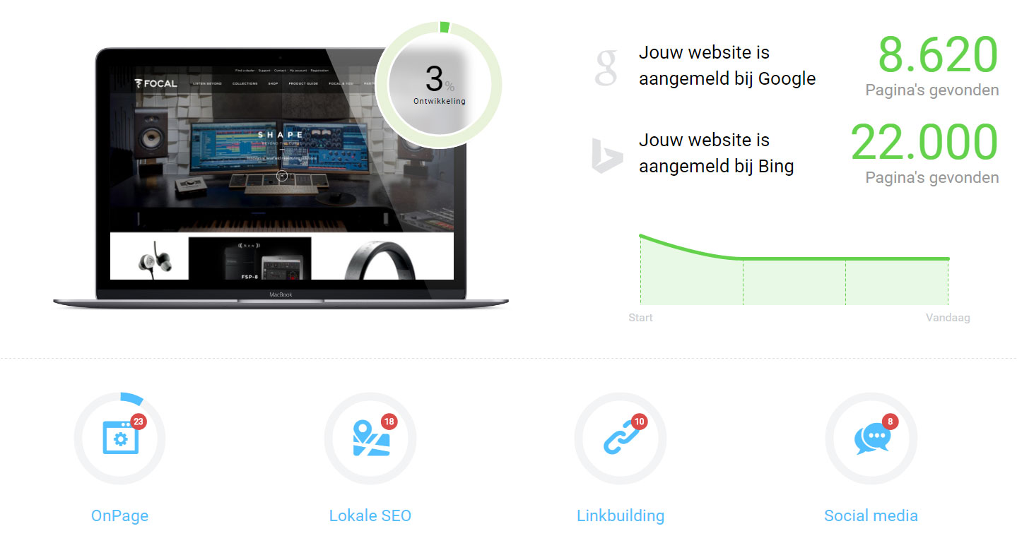 RankingCoach Dashboard hoger in Google